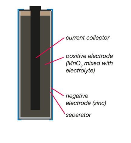 Zinc Carbon battery technology