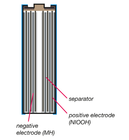 Rechargeable battery technology