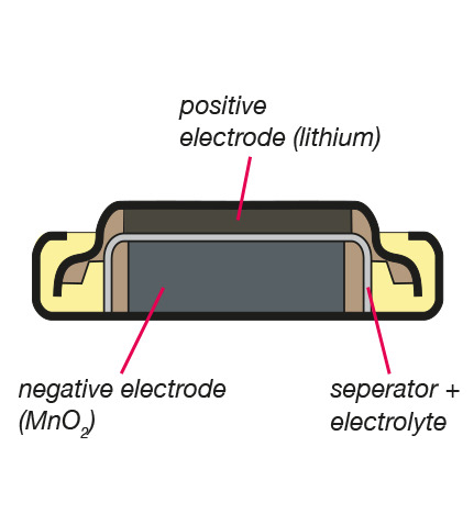Coin lithium battery technology