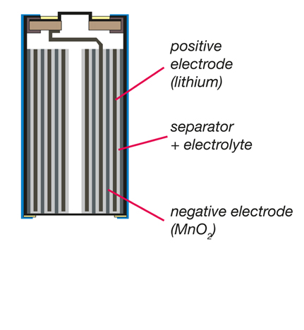 Cylindrical lithium battery technology