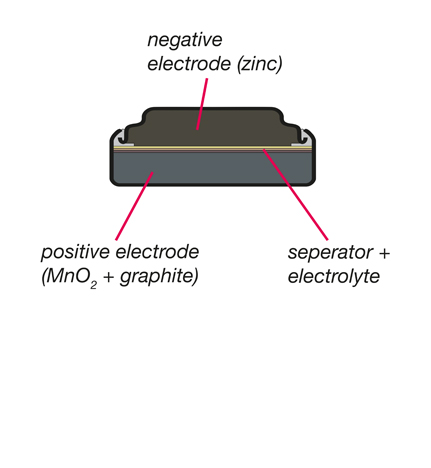 Micro Alkaline battery technology